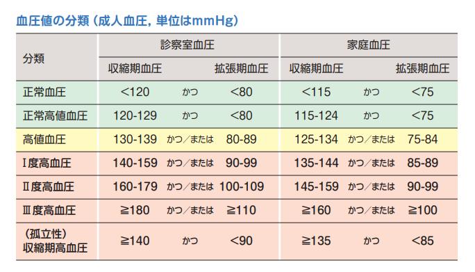 血圧の基準2019